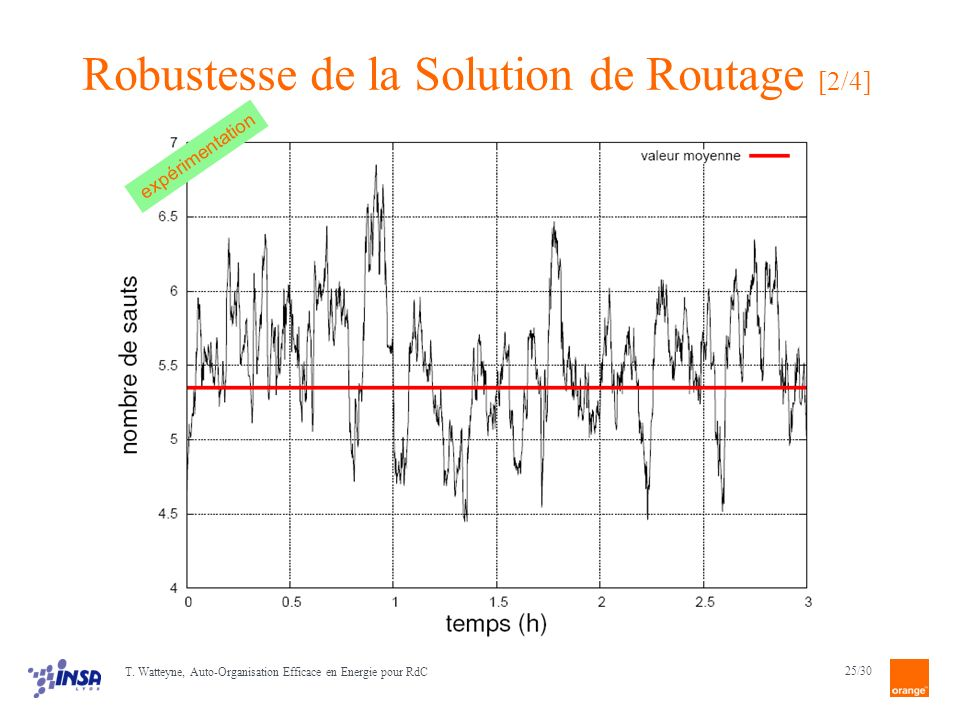 Robustesse de la Solution de Routage [2/4]